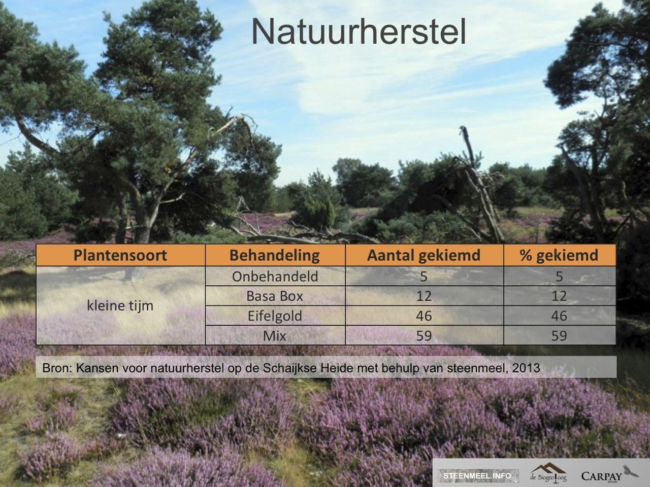 Eifelgold natuurherstel